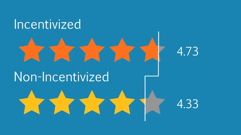 """Why Amazon's """"Incentivized"""" Reviews Are Biased, Even If ..."""
