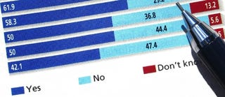 Illustration for article titled Kotaku Approval Ratings Delivers 56% Negative for Wolfenstein