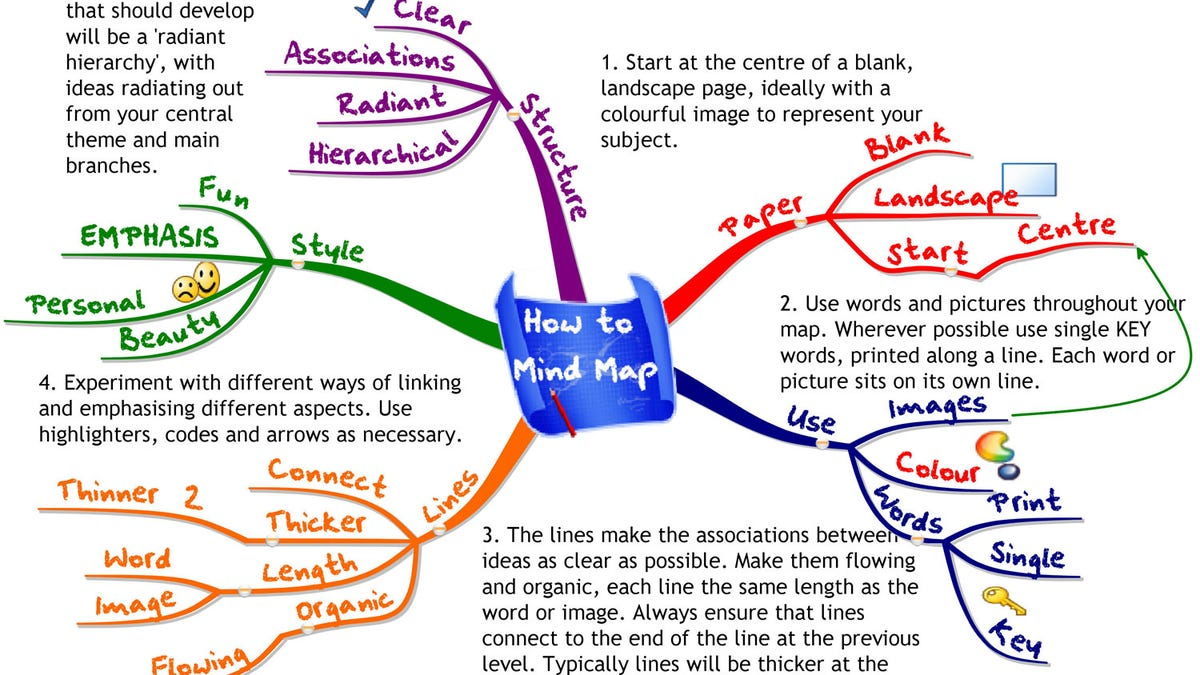 English Is My Second Language Essay  Good High School Essay Examples also Healthy Living Essay How To Use Mind Maps To Unleash Your Brains Creativity And Potential Writing A High School Essay