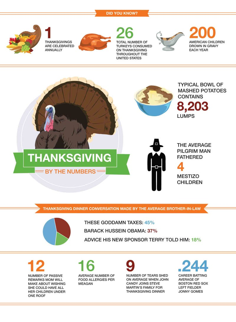 Illustration for article titled Thanksgiving By The Numbers
