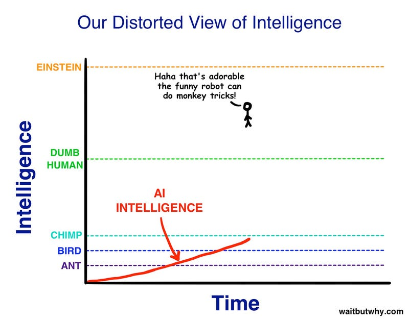 Who said that human nature/civilization will always move upward?