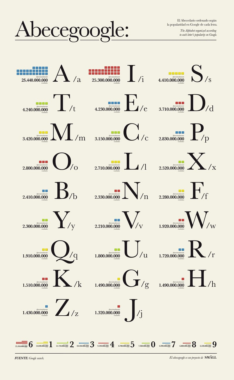 Illustration for article titled These Are the Most Popular Letters In the World According to Google
