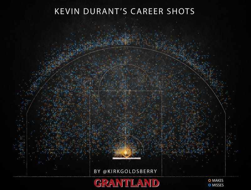 Illustration for article titled Every Shot Kevin Durant Has Taken In His Career, In One Awesome Chart