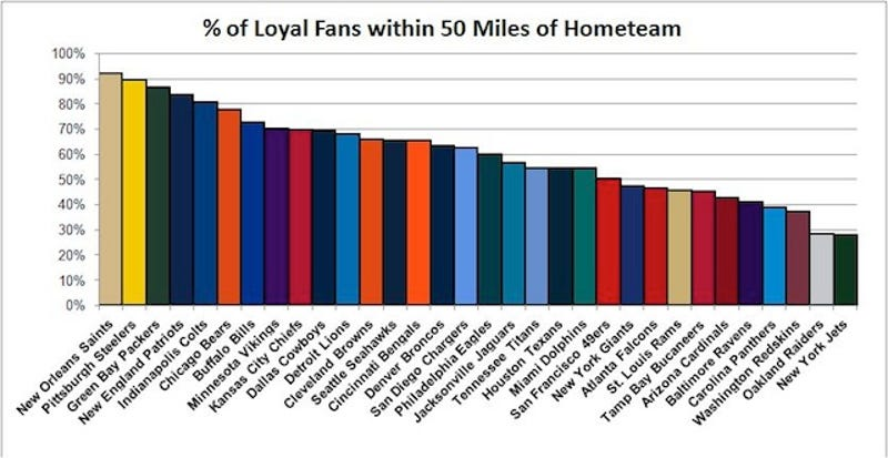 Who Is Americas Favorite NFL Team Facebook Data Offer A Clear - Sports loyalty by state in us map