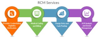 Illustration for article titled RCM services advantages