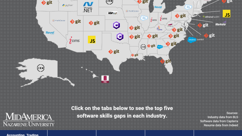 the top five software skills in demand  by state and industry