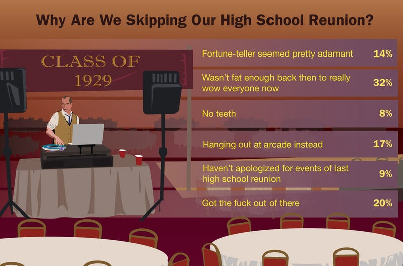 Illustration for article titled Why Are We Skipping Our High School Reunion?