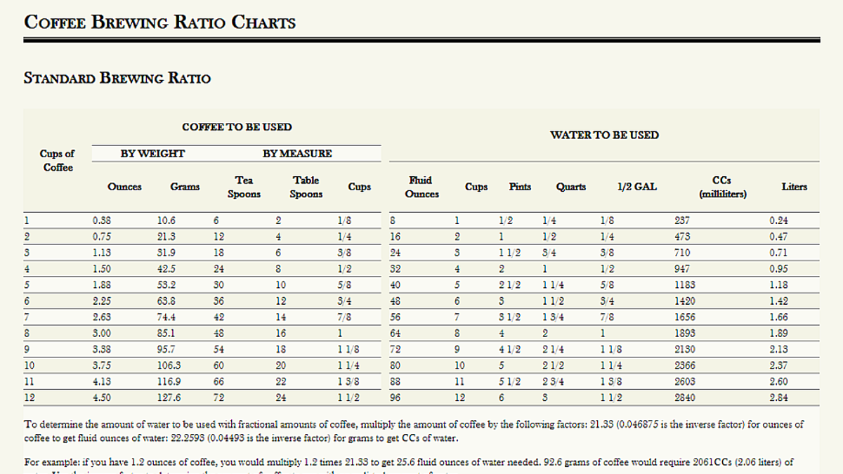 Make a perfect cup of coffee with these brewing ratio charts geenschuldenfo Choice Image