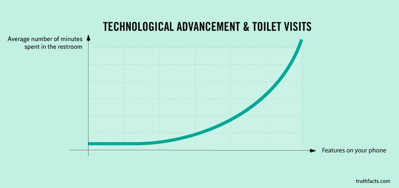 Illustration for article titled The More Features Your Phone Has, the Longer You Spend in the Toilet