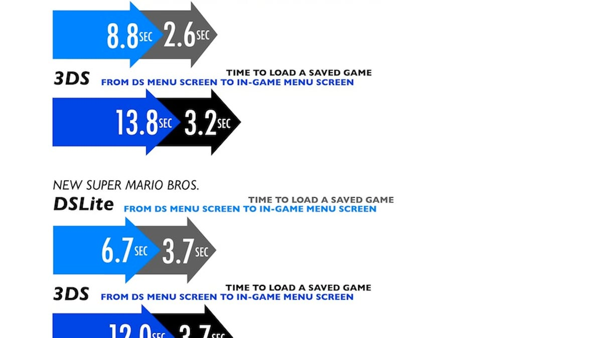 How The 3DS Alters DS Games, And What You Should Do About It