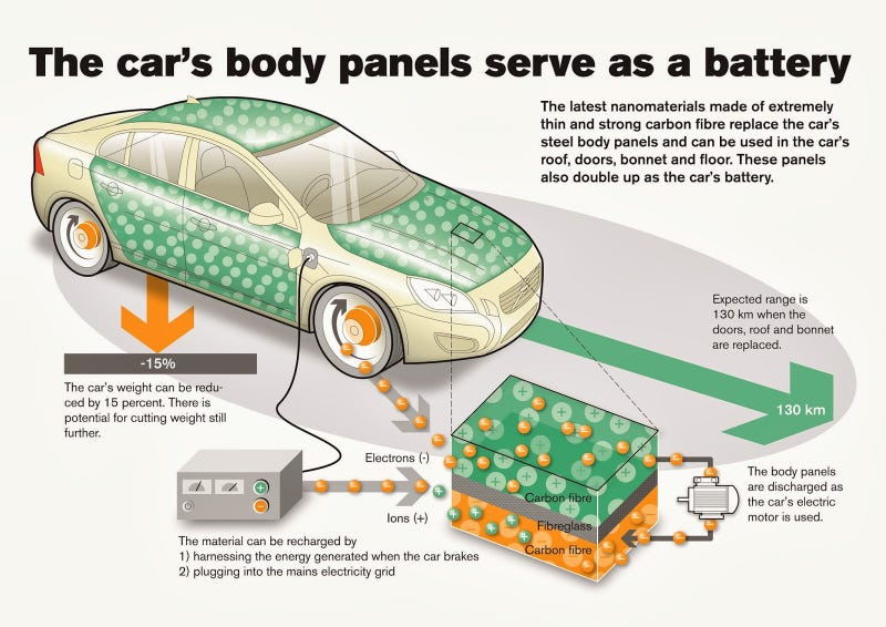 Illustration for article titled Volvo's New Battery Tech Could Revolutionise Electric Cars