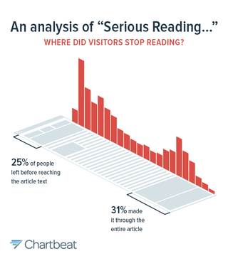 Illustration for article titled When do readers stop reading?