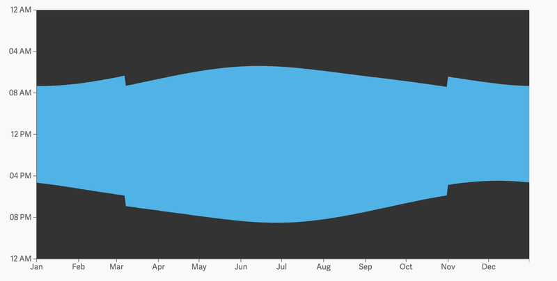 Illustration for article titled This Interactive Visualization Explains If Daylight Saving Works For You