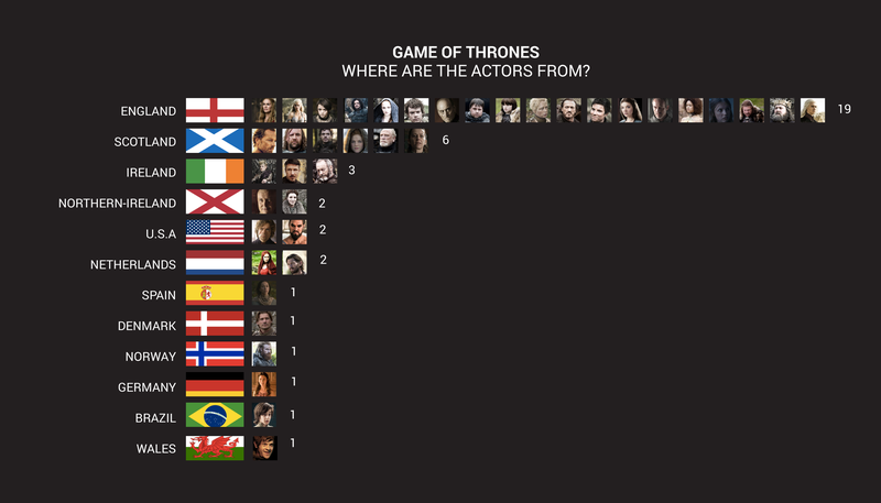 Illustration for article titled Neat chart shows where the actors of Game of Thrones are from