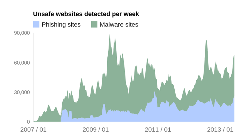 Illustration for article titled Google Reveals Data on Sites That Are Phishing and Installing Malware