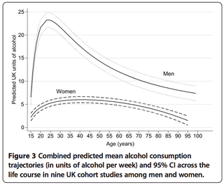 Illustration for article titled Study: Booze Consumption Changes Dramatically Over A Person's Lifetime