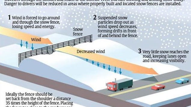 Snow Fences Could Put The Smackdown On School Snow Days