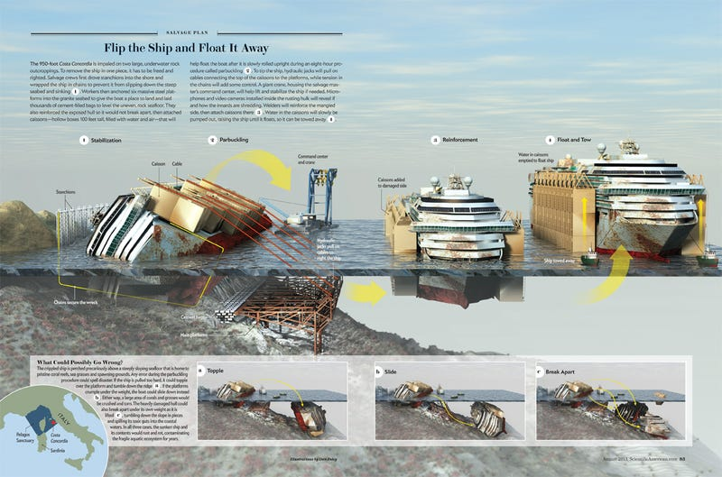 Illustration for article titled Here's how engineers salvaged Italy's massive shipwreck