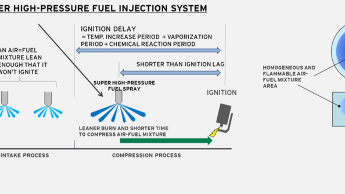 Mazdas Holy Grail Of Gasoline Engines Is Completely Fascinating Burning Diesel Engine Fuel Diagram