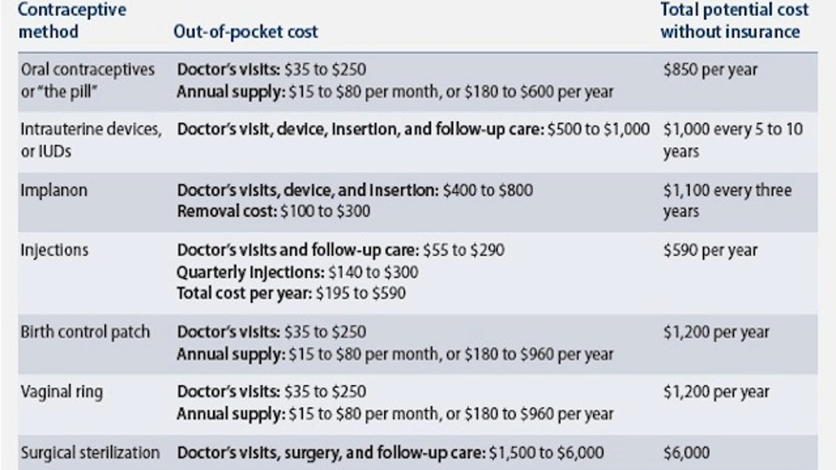 patch birth control cost