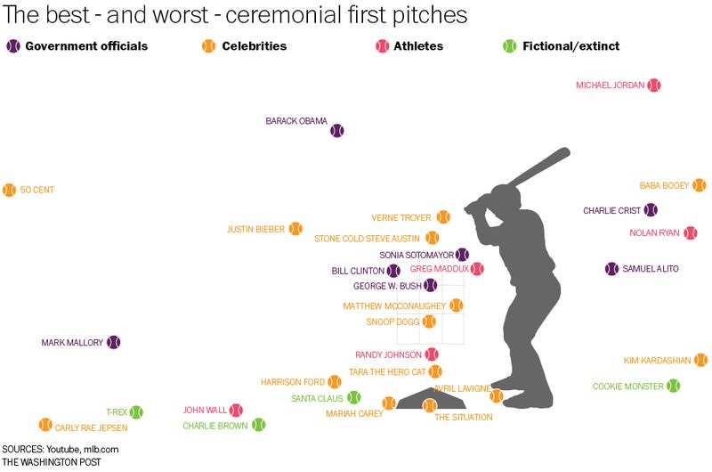 Illustration for article titled How Did 50 Cent's Attempt Compare With Other Famous First Pitches?