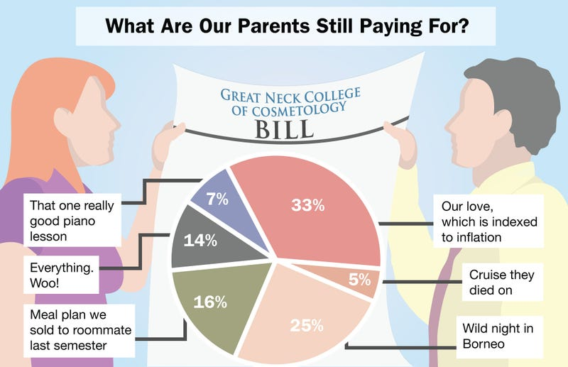 Illustration for article titled What Are Our Parents Still Paying For?
