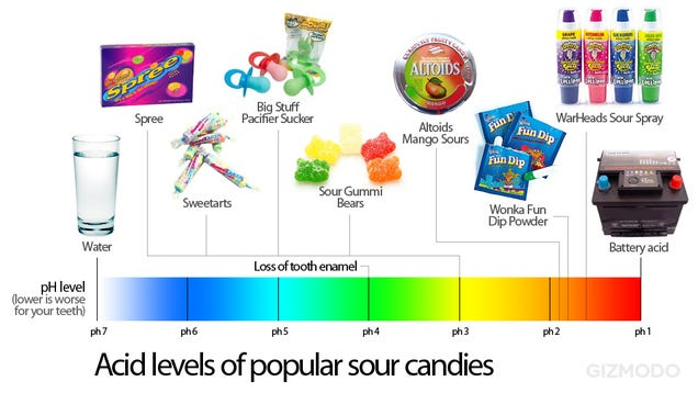 sour candy is almost as bad for your teeth as battery acid. Black Bedroom Furniture Sets. Home Design Ideas