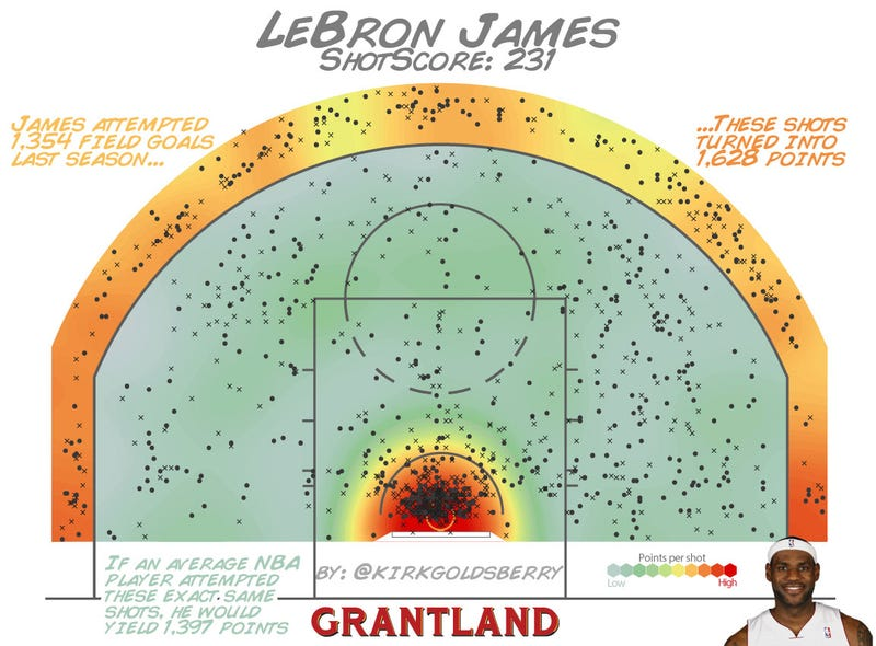 Illustration for article titled Here's A New Stat To Figure Out The Best Scorers In The NBA