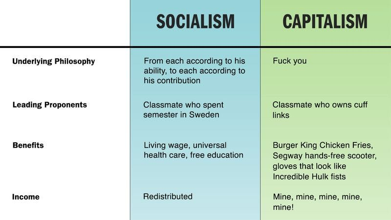 difference between capitalism and socialism Socialism, capitalism and balance what is the difference between socialism and capitalism  taking things into extremes can show what the result is.