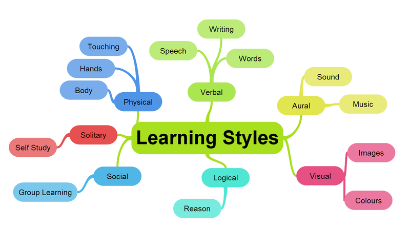 Illustration for article titled Learning Styles