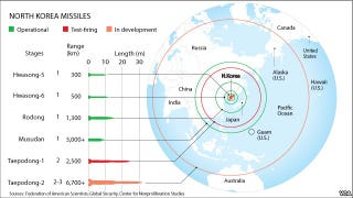 Illustration for article titled How Far Can North Korea's Missiles Actually Reach?