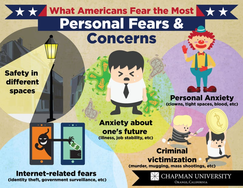 Illustration for article titled What Are Americans Most Afraid Of?