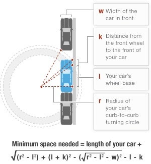 Illustration for article titled Formula For Perfect Parallel Parking Is Bigger Than The Spot