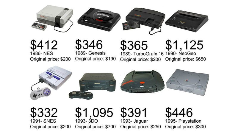 36 years of console prices adjusted for inflation