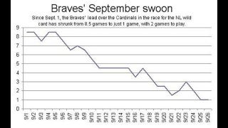 Illustration for article titled Atlanta Braves Have Had A Rough September, According To Newspaper's Middle School Line Graph