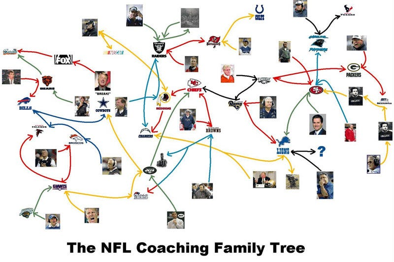 Illustration for article titled The Tangled Web Of NFL Coaches