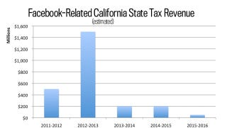 Illustration for article titled Facebook's IPO Could Net California Up To $2.5 Billion In Tax Revenue