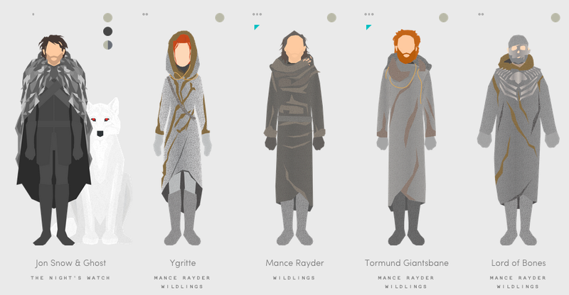 Illustration for article titled Need A Scorecard For All The Game Of Thrones Characters? Here It Is