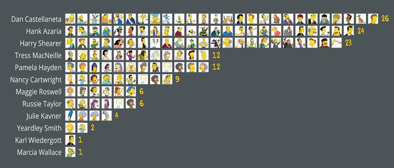 Illustration for article titled El talento detrás de Los Simpson: 12 actores ponen voz a 100 personajes