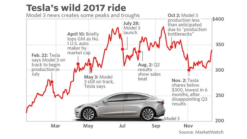 Illustration for article titled Tesla has released their Q1 2018 update