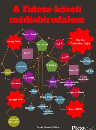 Illustration for article titled Fidesz-médiabirodalom infografika