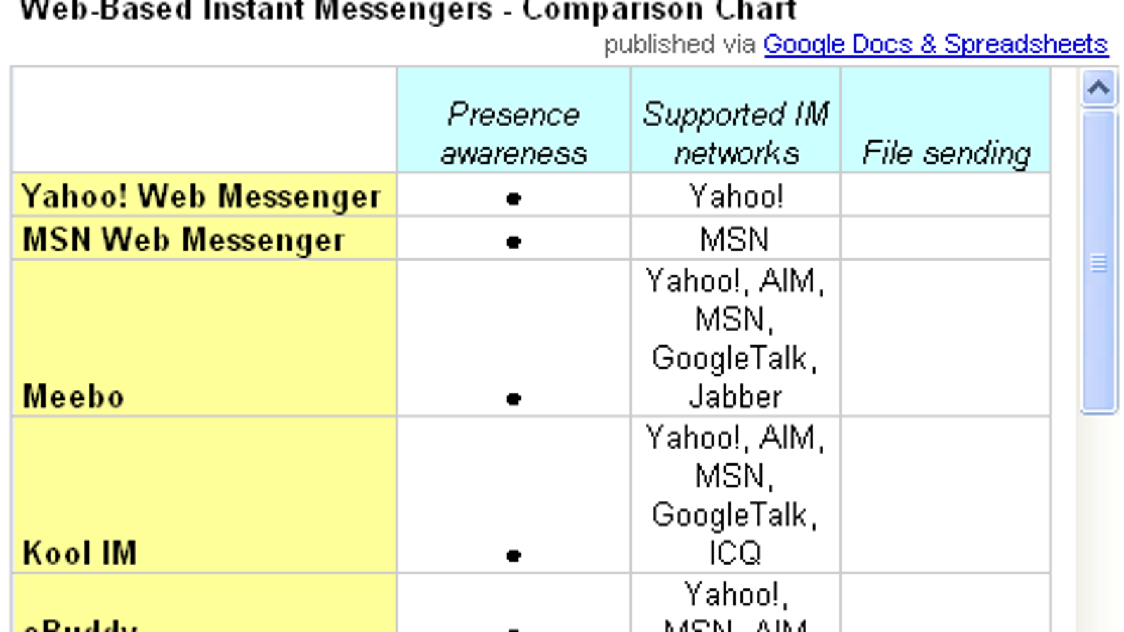 Compare web-based IM clients with one handy chart