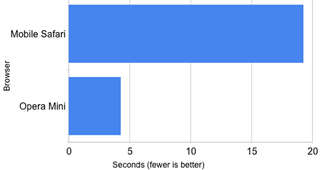 Illustration for article titled Browser Speed Tests: iPhone's Mobile Safari vs. Opera Mini