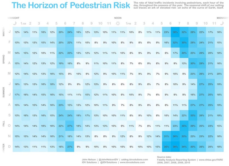 Illustration for article titled 6 P.M. is the most dangerous time of day to be a pedestrian