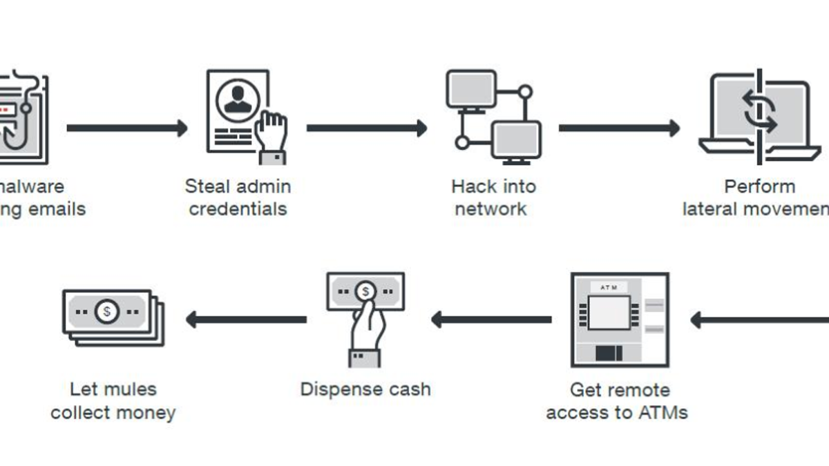Hackers Found a New Way to Rip Off ATMs