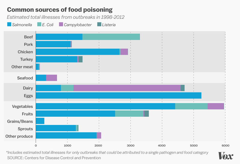 More Americans Get Food Poisoning From Fruits And Veggies Than From Meat
