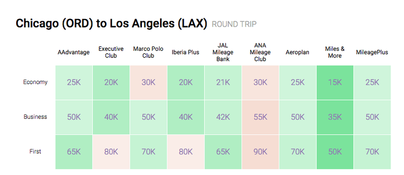 Illustration for article titled AwardAce Compares Flight Prices in Rewards Miles