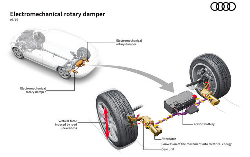 Illustration for article titled Here's How Audi's New Technology Harnesses Suspension Movement To Boost MPG
