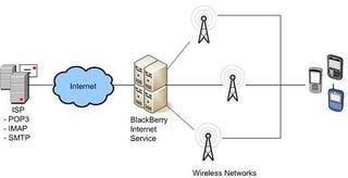 Illustration for article titled BlackBerry BIS 3.0 Upgrade Now Live