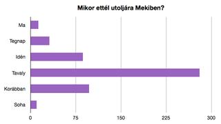 Illustration for article titled Nem evett tavaly McDonald's-ban a Cink-olvasók 19%-a